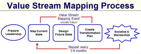 Vsm Value Stream Mapping Lean Solutions Lean Value Mapping Template