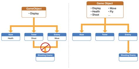 game design hierarchy gameplaykit programming guide entities and components