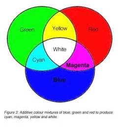 what color makes pink white and blue make what color