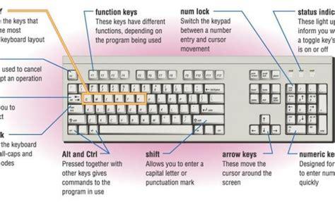 cara kerja fiforlif cara kerja keyboard komputer dan pengertiannya pro co id
