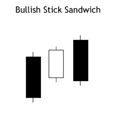 candlestick pattern sandwich bullish stick sandwich pattern learn the stock market