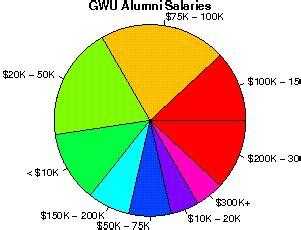 Mba Salary Washington Dc by George Washington Studentsreview Alumni