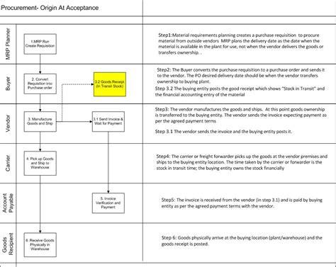 procurement  origin acceptance sap blogs