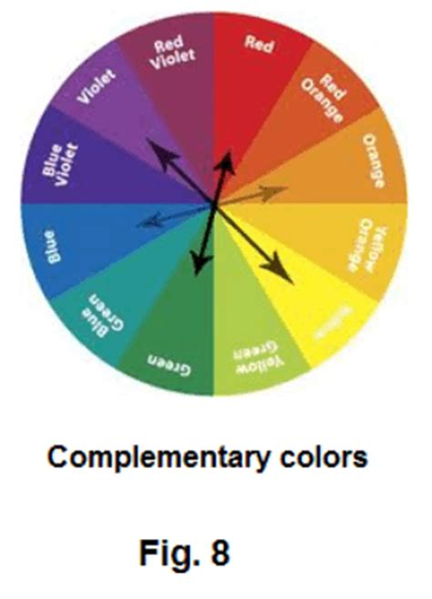 define complementary colors color the solar spectrum monochromatic and polychromatic