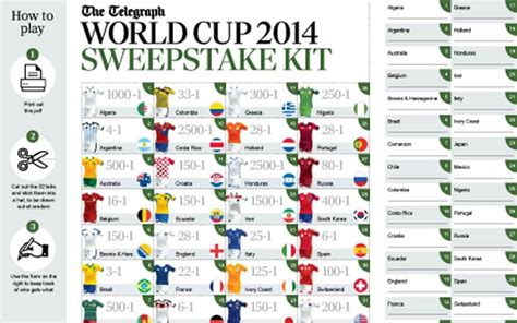 K Cup Sweepstakes - world cup 2014 sweepstake kit telegraph