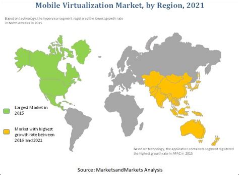 mobile virtualization mobile virtualization market by technology vertical