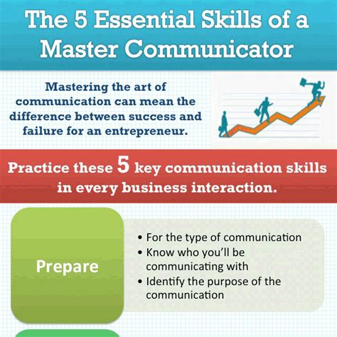 graphic design essentials skills the 5 essential skills of a master communicator infographic the brand builder toolbox with
