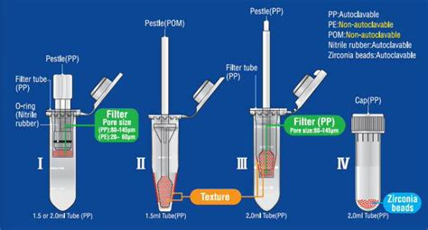 What Makes A Good Home by 1 5 2 0 Ml Tube Size Disposable Homogenizer Biomasher