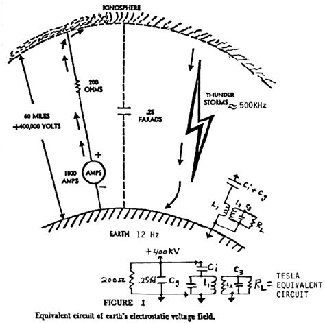 capacitor between ground and earth tesla s rays