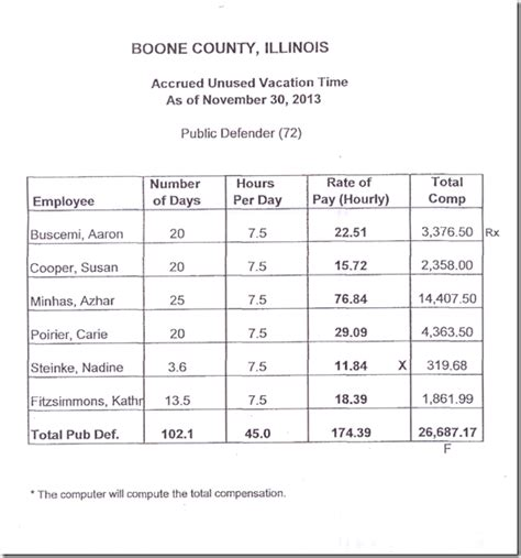 boone county section 8 boone county watchdog on what basis did boone county pay