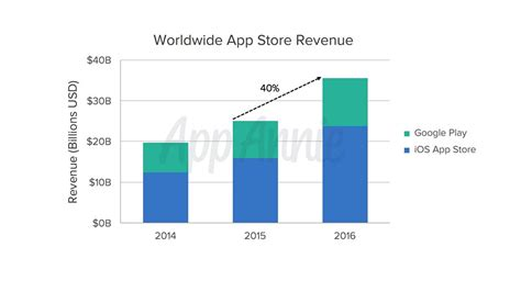 Play Store Vs App Store Revenue 2016 Recap 90 Of Play S Revenue Came From