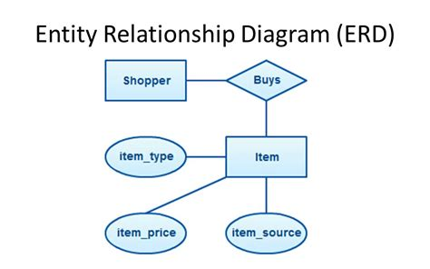 online shopping portal entity relationship diagram information systems in organizations 2 ppt download