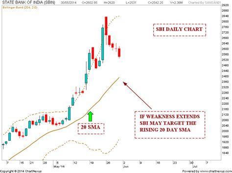 candlestick pattern of sbi stock market chart analysis sbi weekend update