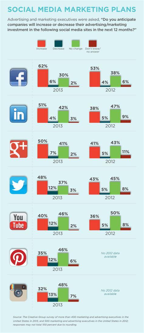 Do The Shiny Media Survey You Might Win A Prize by Social Media Socialskim Social Media This Week