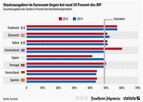 infografik staatsausgaben im euroraum liegen bei rund 50