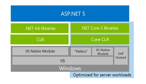workflow in asp net what is net 5 and asp net 5 within net 2015 preview