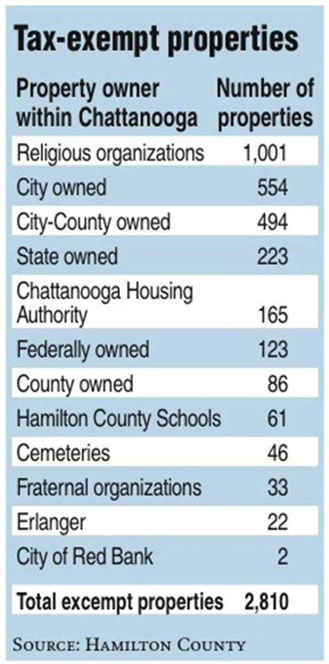 Hamilton County In Property Records The Freeloaders Of Hamilton County Tennessee