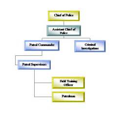 chain of command flow chart template ccpd chain of command flow chart