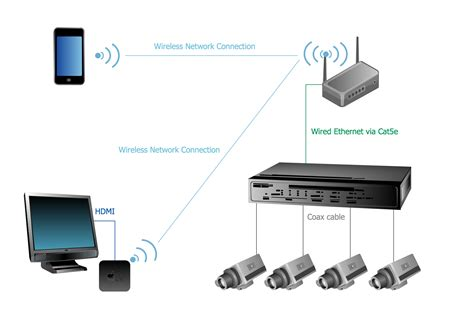 apple tv airplay cctv network diagram and wired