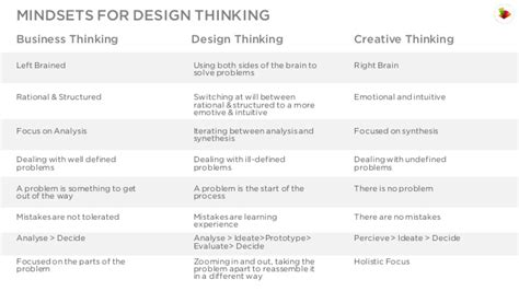 design thinking mindsets design mindset