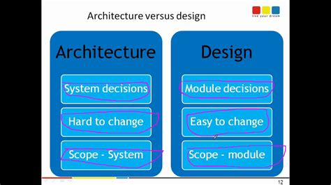 design report meaning software architecture versus software design definition