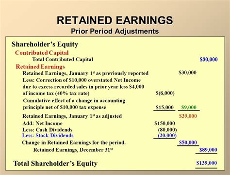 Earnings Credit Formula Part 3b Equity Dividends Retained Earnings Ppt