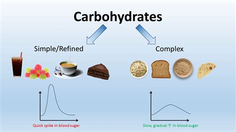 list 3 carbohydrates food exles of carbohydrates imgurm