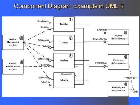 uml network diagram component and deployment diagrams ppt