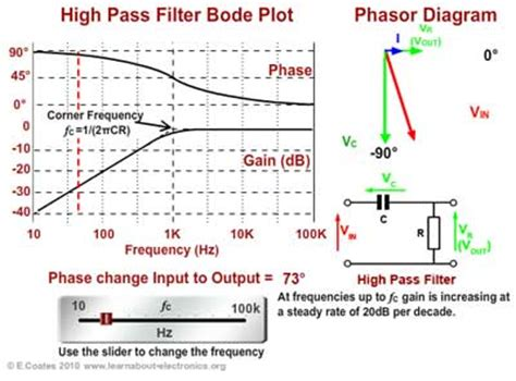 high pass filter bode plot how filters work animations