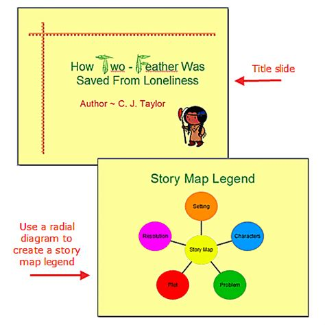 Write Stories Using Powerpoint Story Writing Templates Story Map Powerpoint