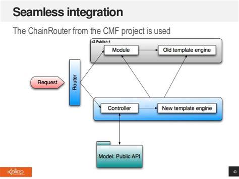 ez publish url alias name pattern symfony2 for legacy app rejuvenation the ez publish case