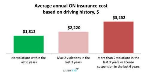house insurance costs average house insurance ontario average car insurance rates in ontario 1 920 per year