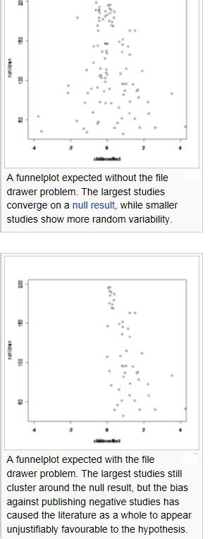 File Drawer Problem by Imitation Science Dr Rajiv Desai