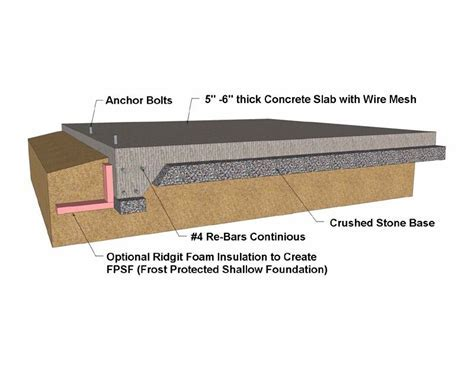 SHALLOW FROST PROTECTED FOUNDATION  Monolithic Concrete