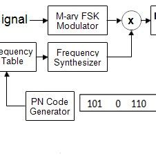 Model Of Fhss M Ary Fsk System Download Scientific Diagram