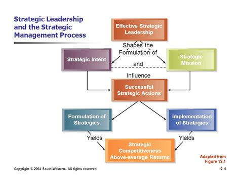Mba In Strategic Management And Leadership by Chapter 12 Strategic Leadership Ppt