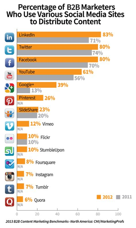 american society trends 2013 b2b content marketing benchmarks budgets and trends