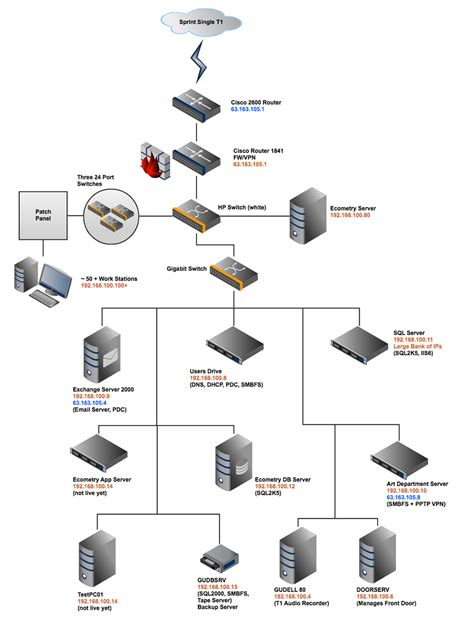 small business network design diagram gliffy flow chart diagram application business