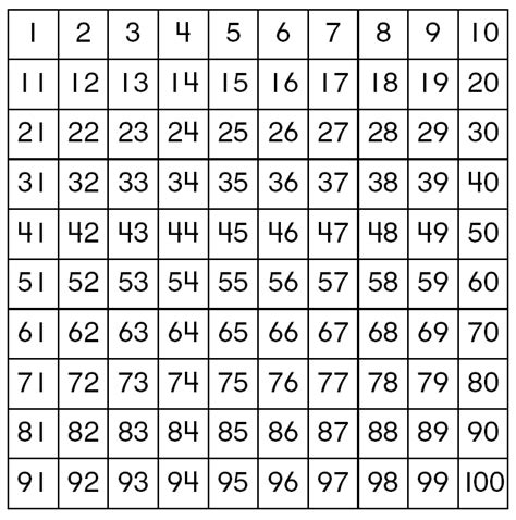 math printable hundreds chart image gallery math 100 chart