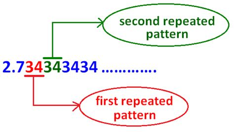 definition pattern absenteeism classifying rational numbers