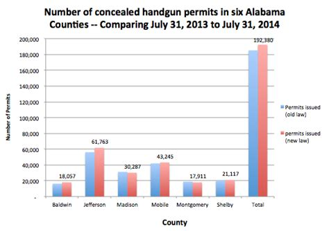 concealed carry statistics crime rate number of permits archives crime prevention research