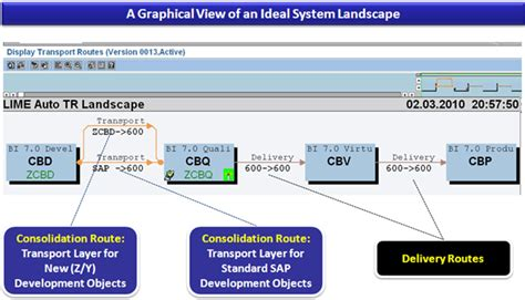 Landscape Definition In Sap Sap Routes Layers Step By Step Configuration