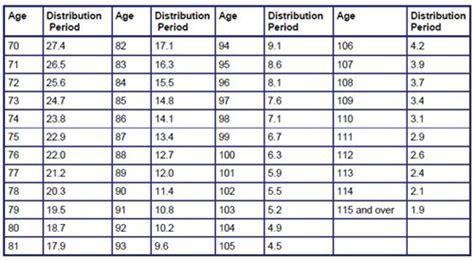 ira minimum distribution table rmd minimum distribution table brokeasshome com