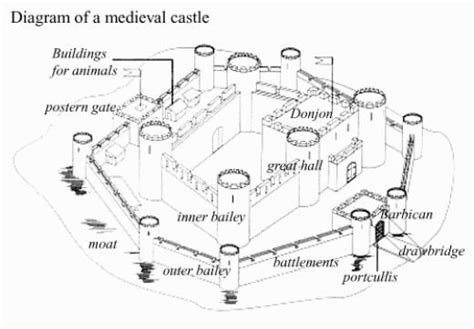 Leeds Castle Floor Plan by Labeled Diagram Of A Castle