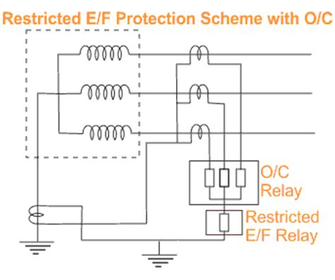restricted earth fault protection of transformer ref