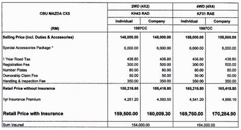 invoice price on mazda cx 5 mazda cx 5 brochure and price leaked from rm159k image 99992