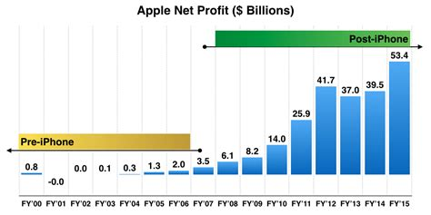 apple yearly profit a decade later iphone is still aapl s cash cow benzinga