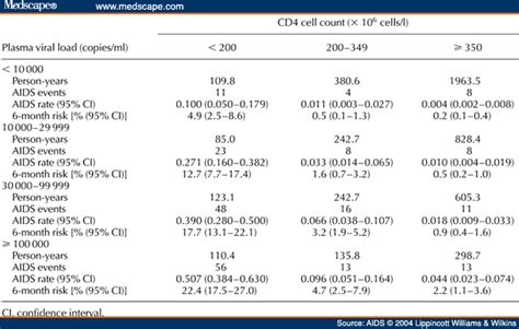 hiv viral load numbers short term risk of aids according to cd4 cell count and load