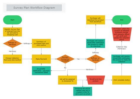 Survey Plan Workflow Diagram Mydraw Workflow Flowchart Templates