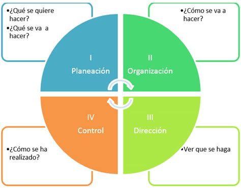 el proceso administrativo de toda empresa implica diversas fases proceso administrativo